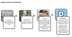 SAMR Shakespeare