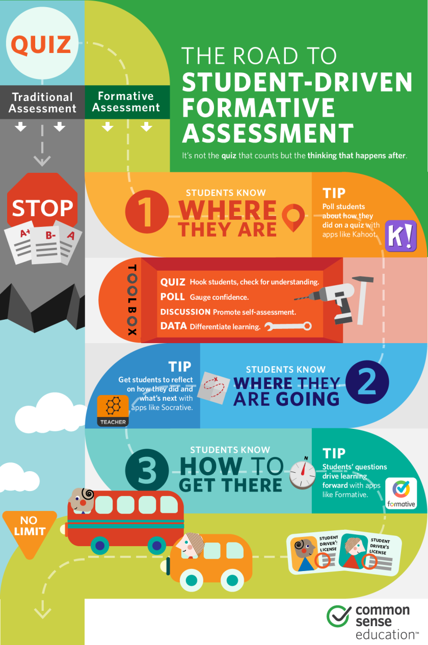 2016_common_sense_edu_formative_assessment_infographic